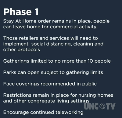 NC extends stay-home order, develops reopen plan